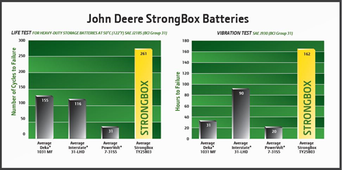 JD-STRONGBOX-BATTERIES-GRAPH